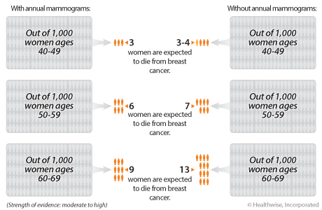 In women who have a mammogram every year for 10 years versus those who do not, about 3 out of 1,000 women ages 40 to 49 who have mammograms will die from breast cancer versus between 3 and 4 who do not have mammograms; about 6 out of 1,000 women ages 50 to 59 who have mammograms will die from breast cancer versus about 7 who do not have mammograms; and about 9 out of 1,000 women ages 60 to 69 who have mammograms will die from breast cancer versus 13 who do not have mammograms.